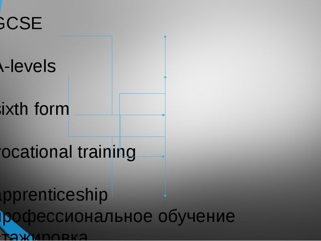 GCSE A-levels sixth form vocational training apprenticeship профессиональное...