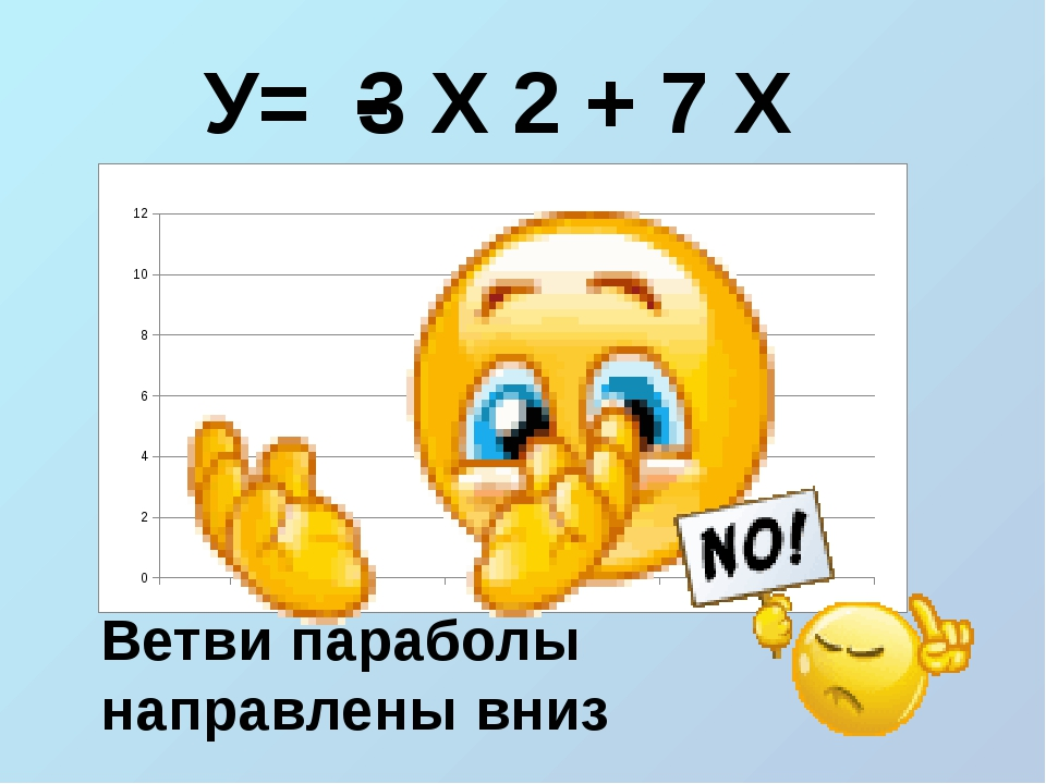 У= 3 Х 2 + 7 Х - Ветви параболы направлены вниз