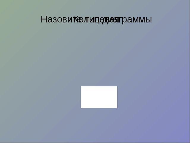 Назовите тип диаграммы Кольцевая