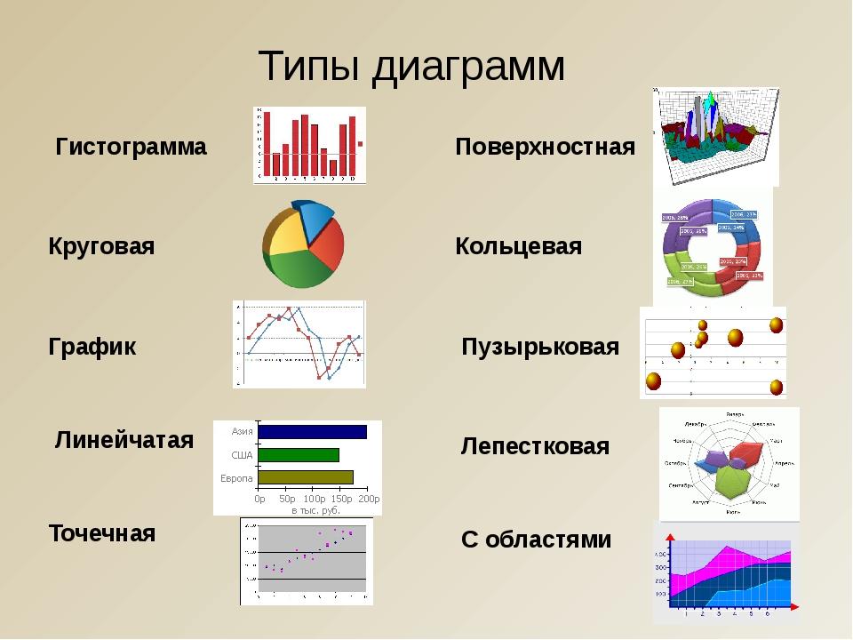 Типы диаграмм Гистограмма Круговая График Линейчатая Точечная Поверхностная К...