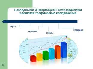 Наглядными информационными моделями являются графические изображения карты че