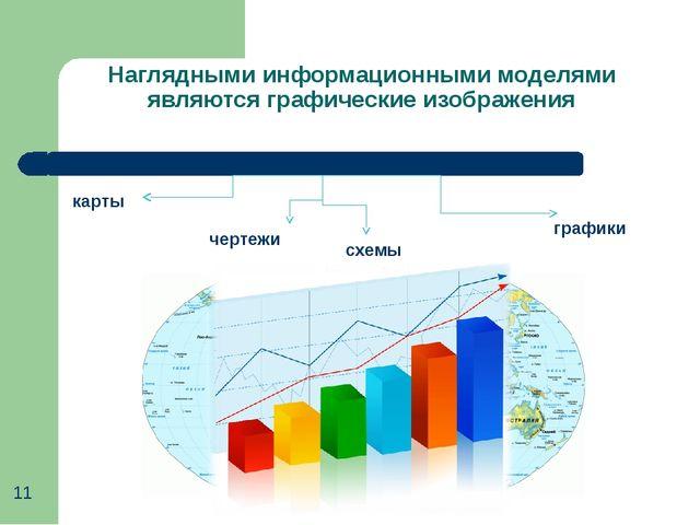 Наглядными информационными моделями являются графические изображения карты че...