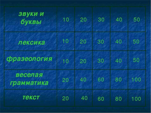 50 40 30 20 10 фразеология 50 40 30 20 10 лексика 50 40 30 20 10 звуки и букв...