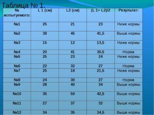 Таблица № 1. № испытуемого: L1(см) L2(см) (L1+L2)/2 Результат: №1 25 21 23 Ни