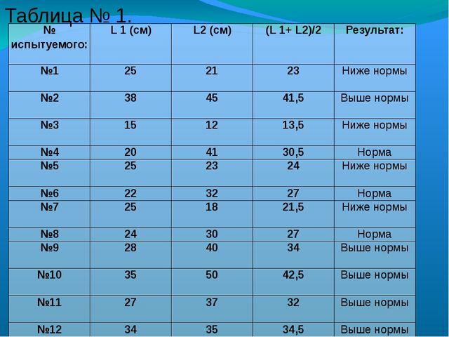 Таблица № 1. № испытуемого: L1(см) L2(см) (L1+L2)/2 Результат: №1 25 21 23 Ни...