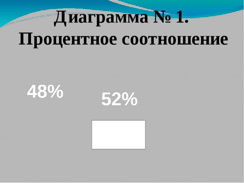 Диаграмма № 1. Процентное соотношение 52% 48%