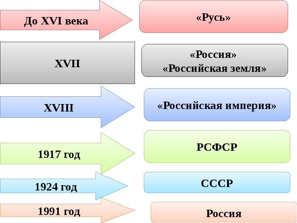 До XVI века «Русь» XVII «Россия» «Российская земля» XVIII 1917 год «Российска...