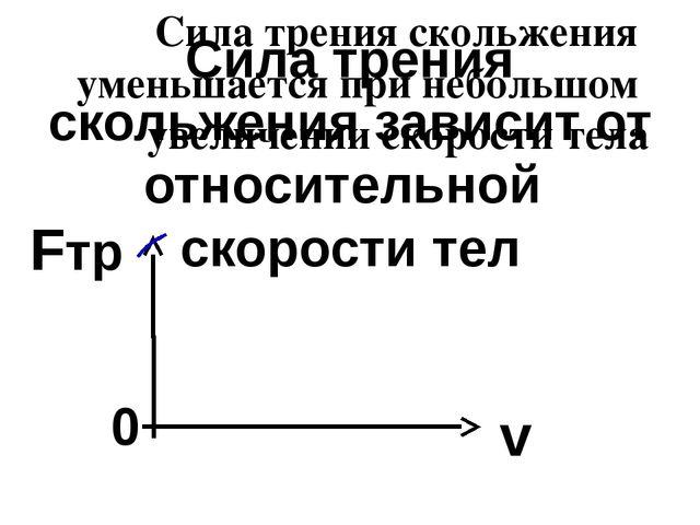Сила трения скольжения зависит от относительной скорости тел 0 Fтр v Сила тре...