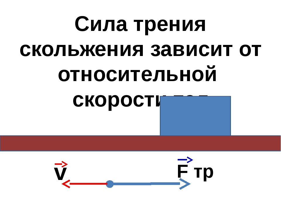Сила трения скольжения зависит от относительной скорости тел v F тр