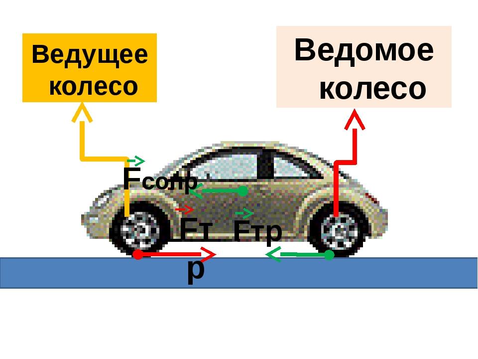 Ведущее колесо Ведомое колесо Fсопр Fтр Fтр