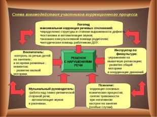 Схема взаимодействия участников коррекционного процесса РЕБЕНОК С НАРУШЕНИЯМИ