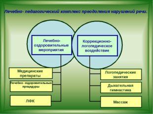 Лечебно- оздоровительные мероприятия Коррекционно- логопедическое воздействие