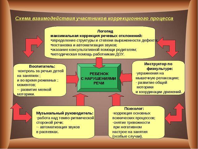 Схема взаимодействия участников коррекционного процесса РЕБЕНОК С НАРУШЕНИЯМИ...