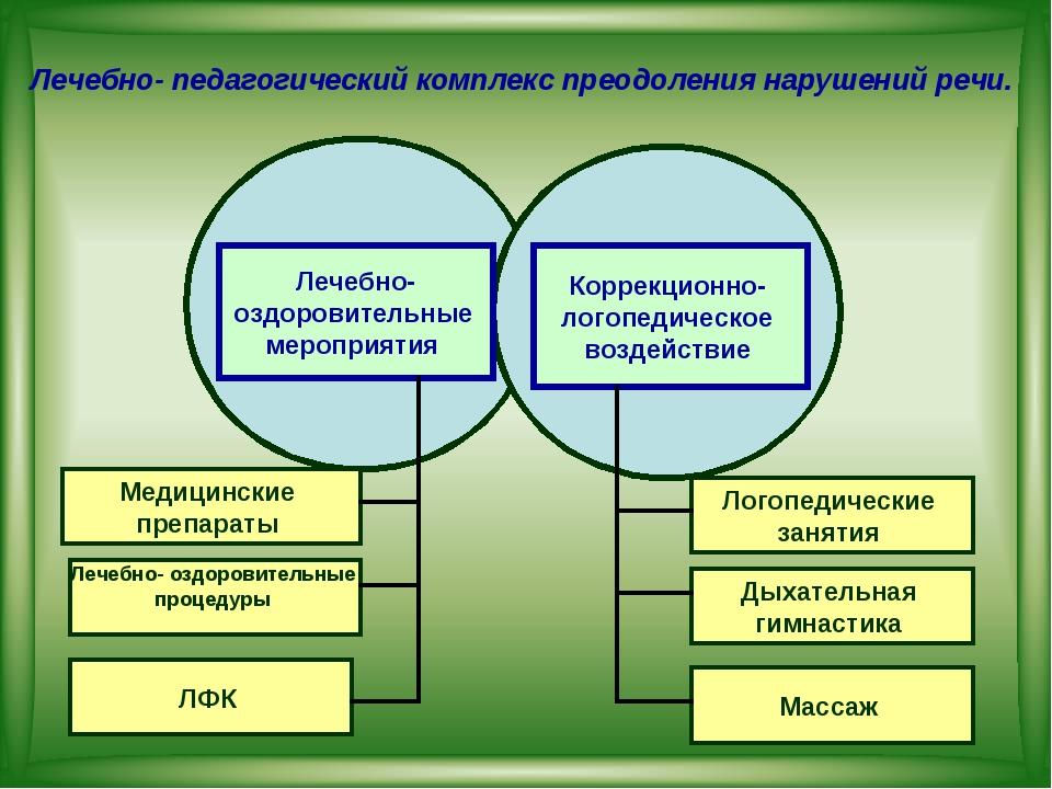 Лечебно- оздоровительные мероприятия Коррекционно- логопедическое воздействие...