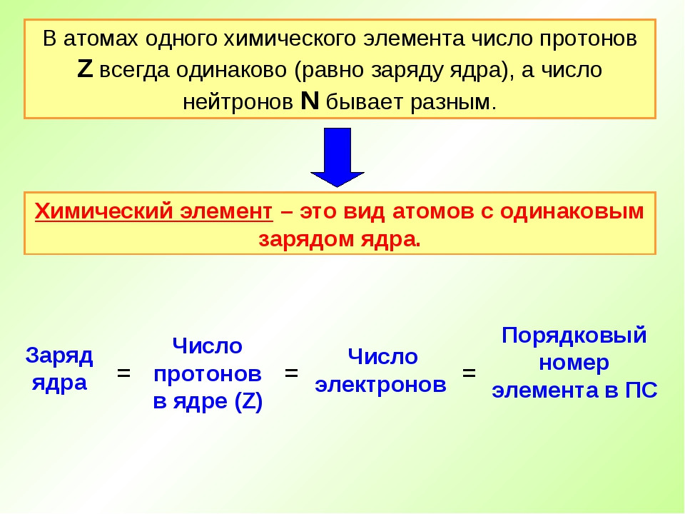 Атом какого химического элемента изображен на рисунке