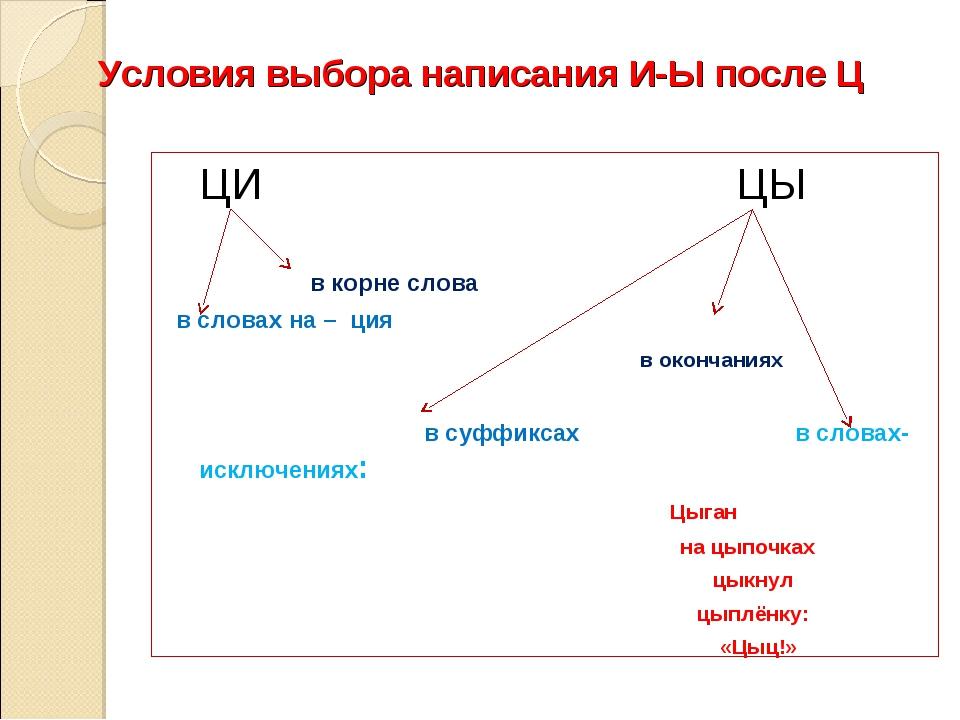 Условия выбора написания И-Ы после Ц ЦИЦЫ в корне слова в словах на...