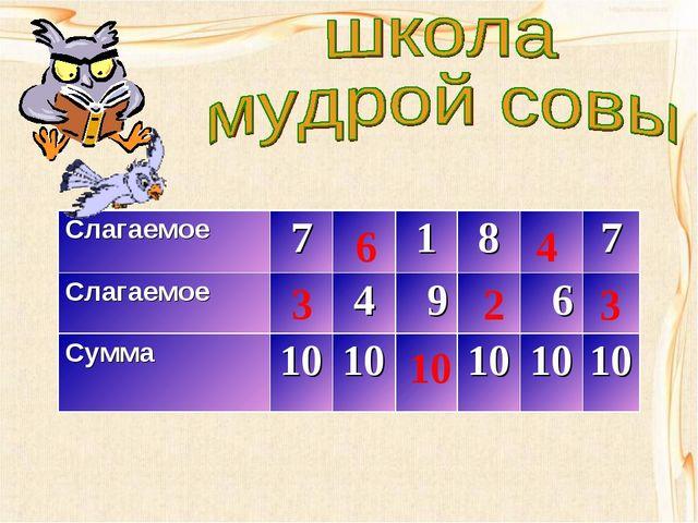 3 6 10 2 4 3 Слагаемое7187 Слагаемое4 9 6 Сумма1010101010