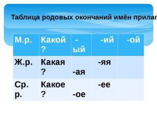 Таблица родовых окончаний имён прилагательных М.р. Какой? -ый -ий -ой Ж.р. Ка