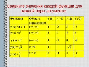 Сравните значения каждой функции для каждой пары аргумента: