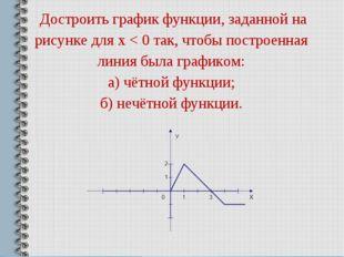 Достроить график функции, заданной на рисунке для х < 0 так, чтобы построенн