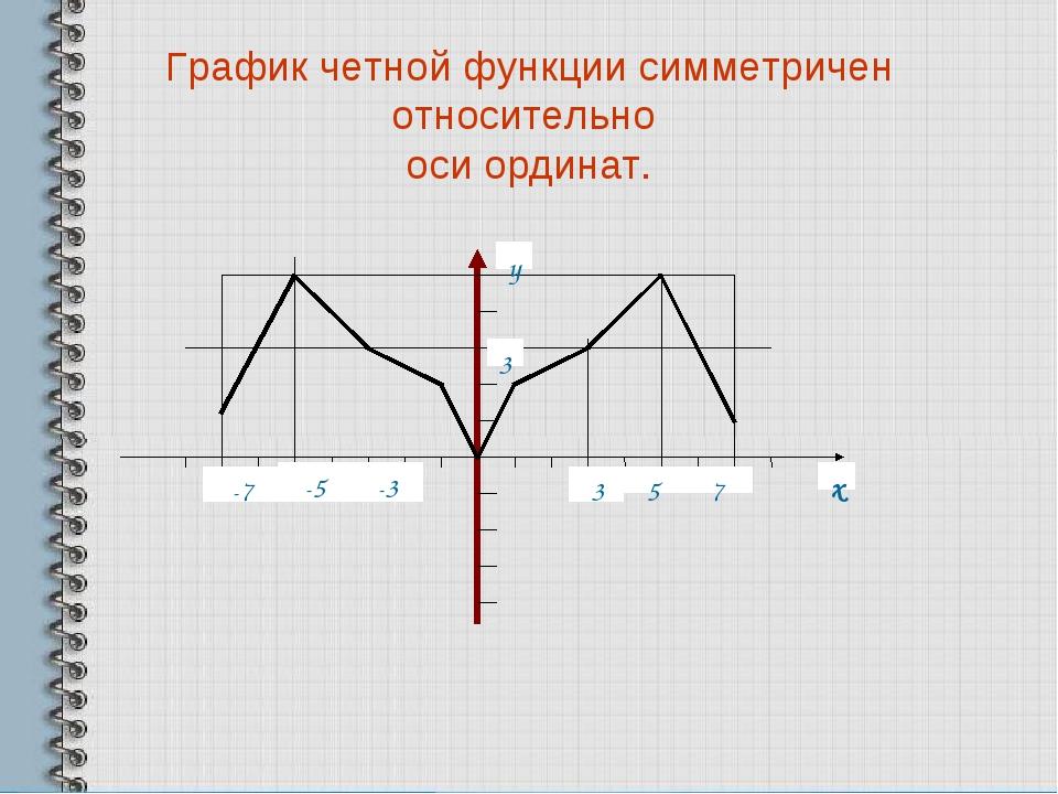 График четной функции симметричен относительно оси ординат.