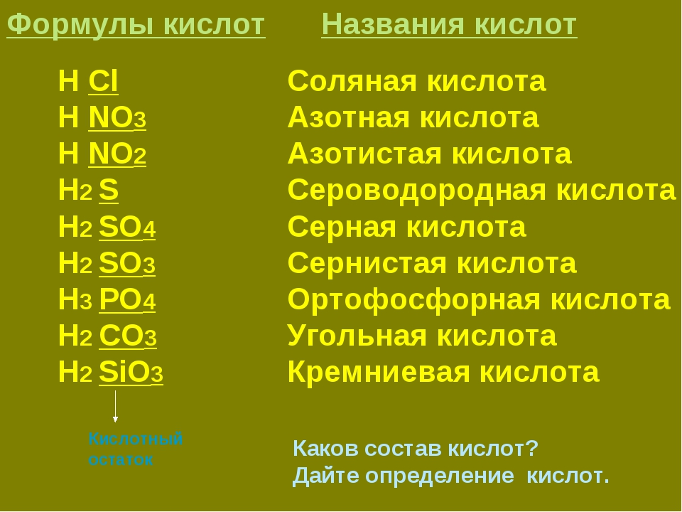 Формулы кислот Названия кислот H Cl H NO3 H NO2 H2 S H2 SO4 H2 SO3 H3 PO4 H2...