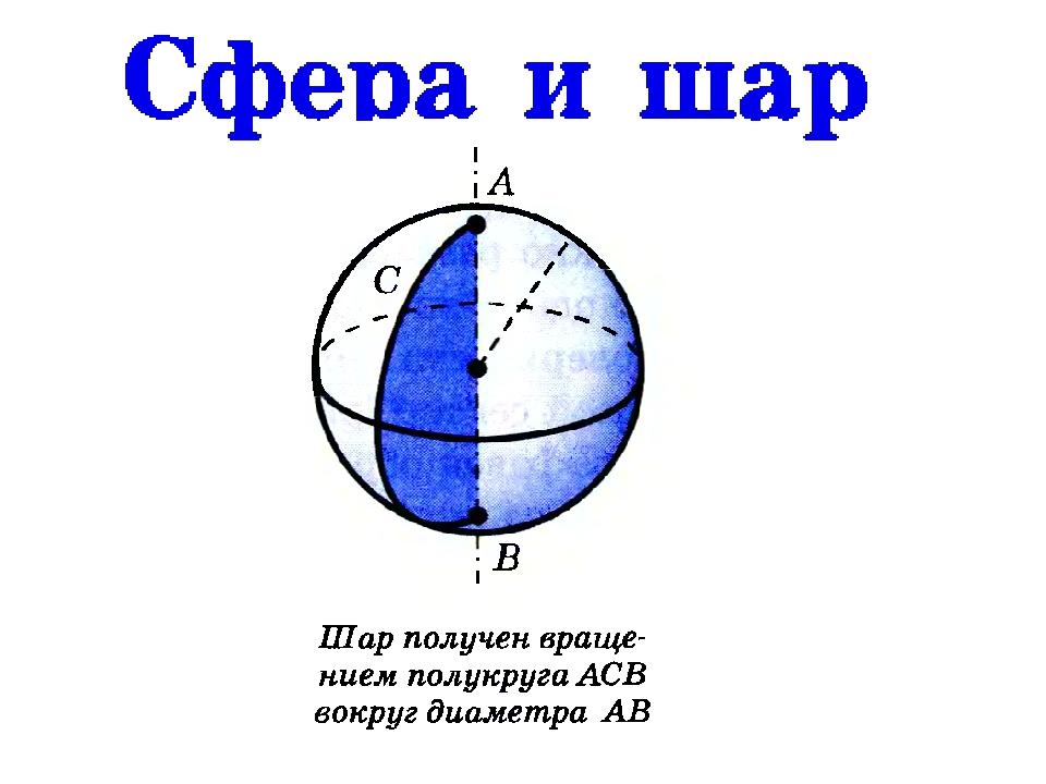 Картинки сферы и шара