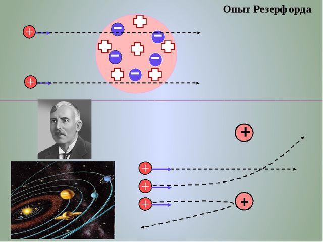 Планетарная модель атома водорода