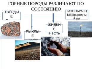 ГОРНЫЕ ПОРОДЫ РАЗЛИЧАЮТ ПО СОСТОЯНИЮ ТВЁРДЫЕ Гранит РЫХЛЫЕ Песок ЖИДКИЕ Нефть