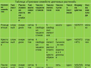 Таблица «Признаки семейств цветковых растений» Название семействаТип листаР