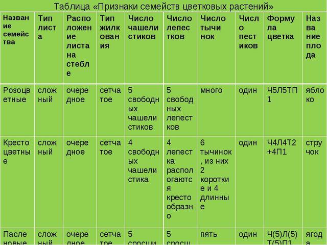 Таблица «Признаки семейств цветковых растений» Название семействаТип листаР...