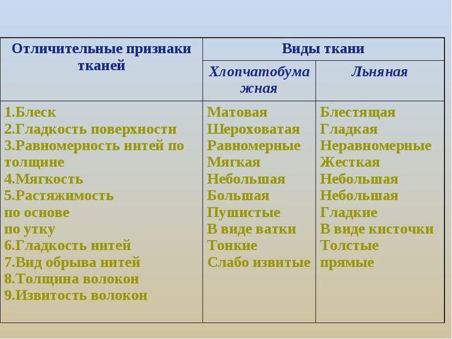 Отличительные признаки тканейВиды ткани ХлопчатобумажнаяЛьняная 1.Блеск 2...