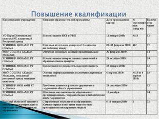 Наименование учрежденияНазвание образовательной программы Дата прохождения