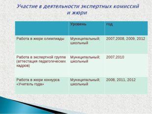 Уровеньгод Работа в жюри олимпиадыМуниципальный; школьный2007,2008, 2009,