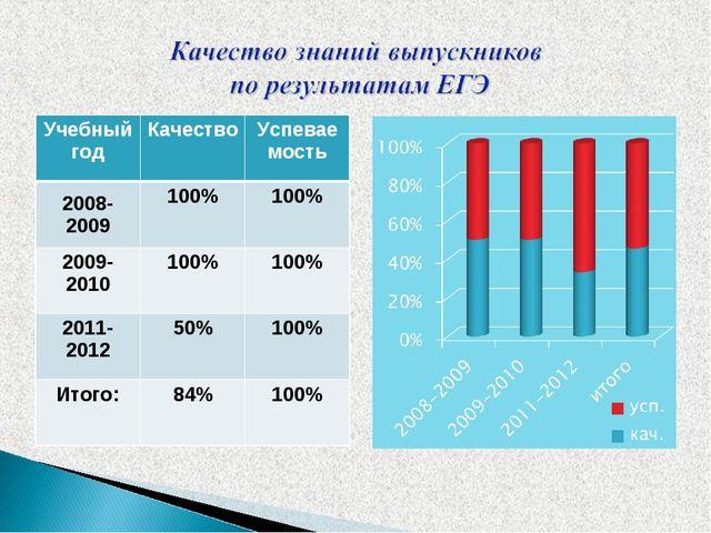 Учебный годКачествоУспеваемость 2008-2009100%100% 2009-2010100%100% 201...