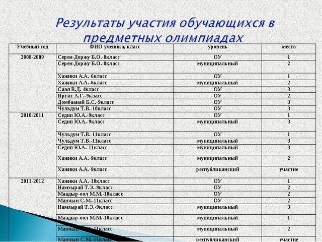 Учебный годФИО ученика, классуровеньместо 2008-2009Серен-Доржу Б.О.-8клас...