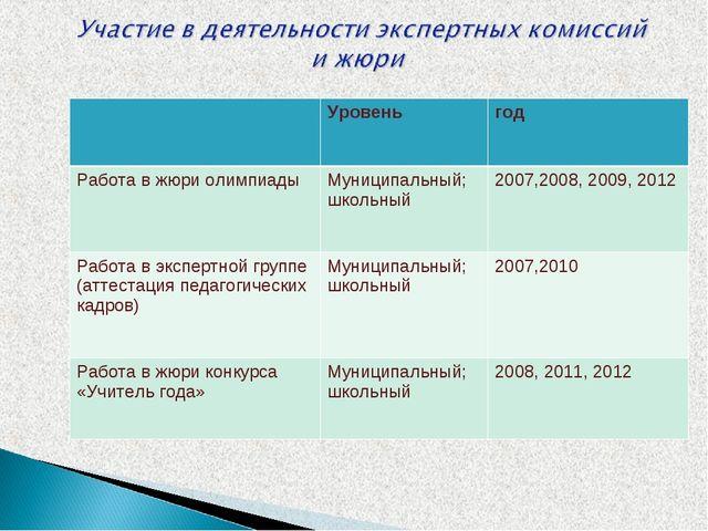 Уровеньгод Работа в жюри олимпиадыМуниципальный; школьный2007,2008, 2009,...