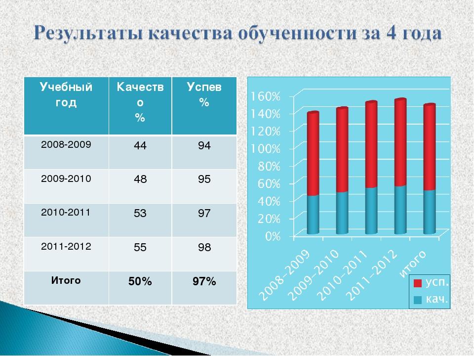 Учебный годКачество %Успев % 2008-20094494 2009-20104895 2010-201153...