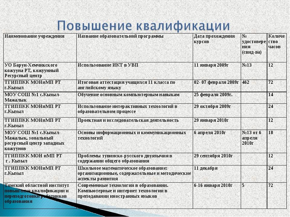 Наименование учрежденияНазвание образовательной программы Дата прохождения...