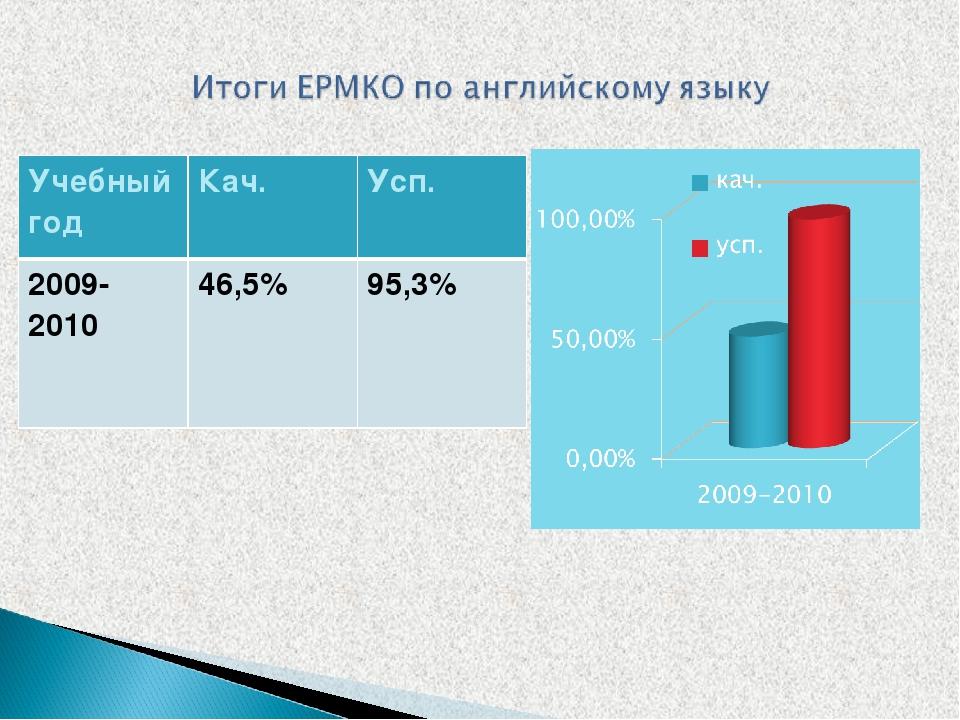 Учебный годКач.Усп. 2009-201046,5%95,3%
