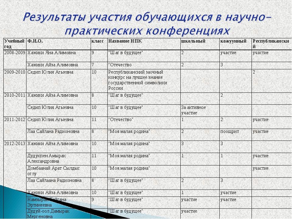 Учебный годФ.И.О.классНазвание НПКшкольныйкожуунныйРеспубликанский 2008...