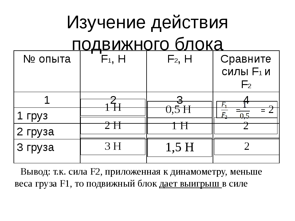 Изучение действия подвижного блока Вывод: т.к. сила F2, приложенная к динамом...