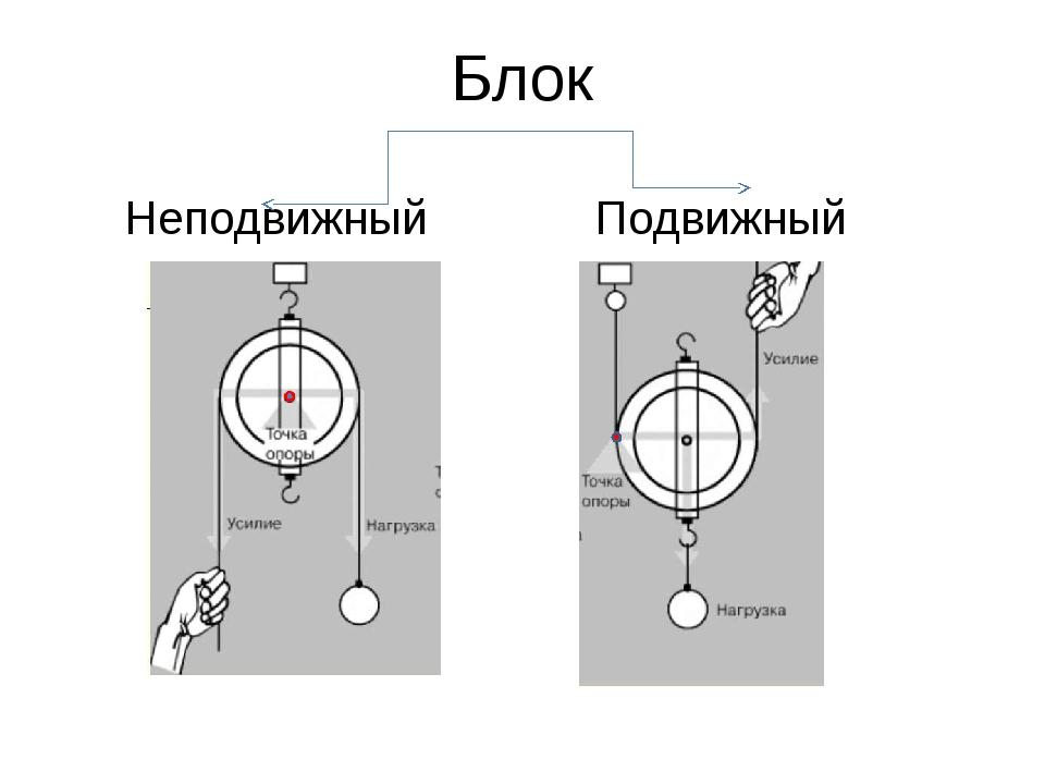 физика подвижные и неподвижные блоки момент силы