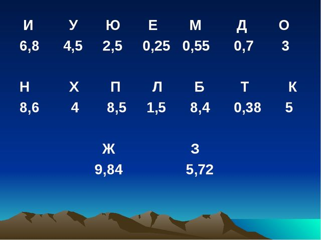 И У Ю Е М Д О 6,8 4,5 2,5 0,25 0,55 0,7 3 Н Х П Л Б Т К 8,6 4 8,5 1,5 8,4 0,...