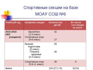 Спортивные секции на базе МОАУ СОШ №6 Учебный годНазвание секцииКоличество