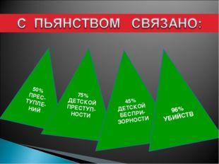 50% ПРЕС-ТУПЛЕ-НИЙ 75% ДЕТСКОЙ ПРЕСТУП-НОСТИ 45% ДЕТСКОЙ БЕСПРИ-ЗОРНОСТИ 96%