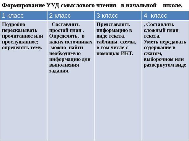 Формирование УУД смыслового чтения в начальной школе. 1 класс 2 класс 3 класс...