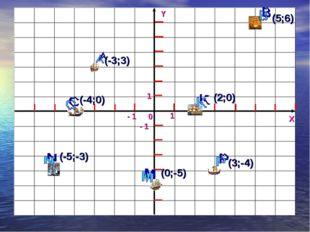 Y X 0 1 - 1 1 - 1 (-3;3) (-4;0) (5;6) (2;0) (-5;-3) (0;-5) (3;-4)