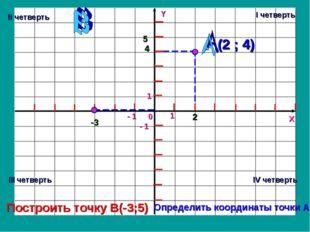 Y X 0 1 - 1 1 - 1 2 4 (2 ; 4) -3 5 Определить координаты точки А Построить то