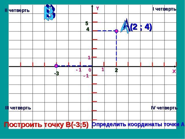 Y X 0 1 - 1 1 - 1 2 4 (2 ; 4) -3 5 Определить координаты точки А Построить то...